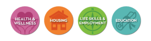 Orangewood Service Area Icons all